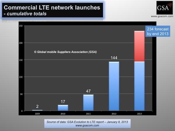 Ausbau LTE weltweit