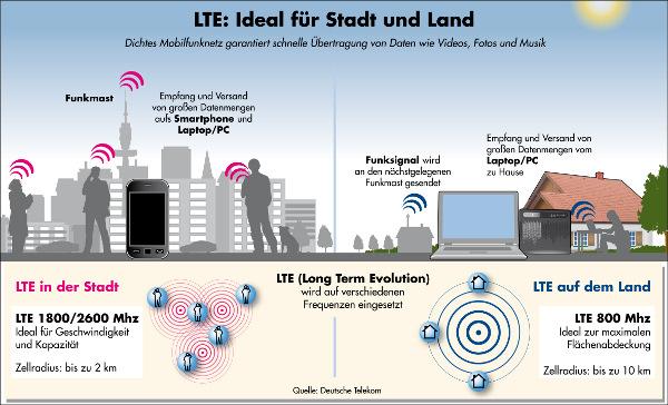 LTE-Frequenzen für Stadt und Land (Bildquelle: Telekom)